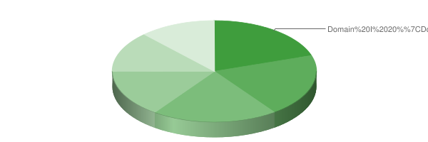 """Pie chart of approximate percentage of test score, detailed in the table below."""""""